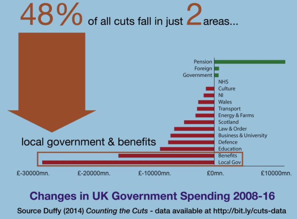 Cuts fall mainly on local government and benefits