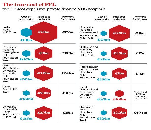 PFI costs