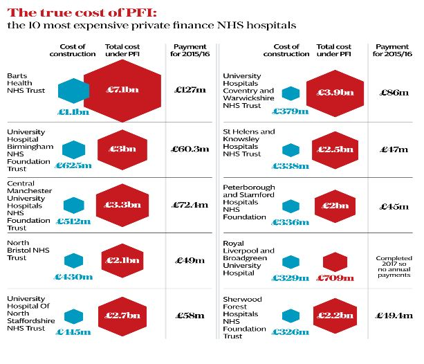 PFI costs