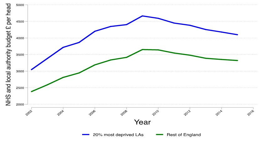 NHS & Local Authority funding per head