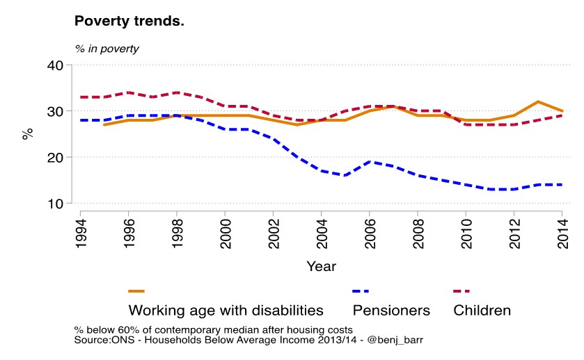 Poverty trends 1994-2014