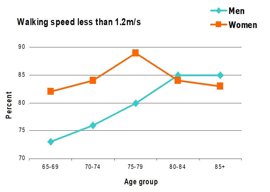 Walking speed by age