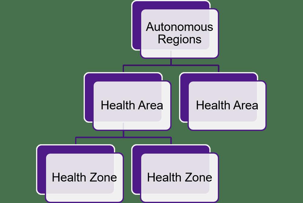 Spanish health system