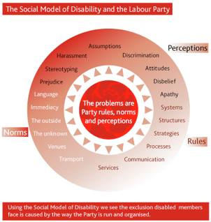 Diagram shows a red circle with the Party logo inside. Text in the circle reads: the problems are Party rules, norms and perceptions. Around the outside of the circle are arrows pointing outwards to the issues faced by disabled members in the Party. The issues surround the circle. They are grouped as follows: Rules include: systems, structures, processes, strategies, services, and communication. Perceptions include: assumptions, discrimination, attitudes, disbelief, harassment, stereotyping, prejudice and apathy. Norms include: venues, transport, language, immediacy, the outside, the unknown. At the bottom is a text box that reads: using the Social Model of Disability we see the exclusion disabled members face is caused by the way the Party is run and organised