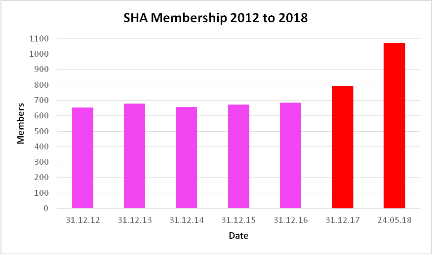Membership numbers