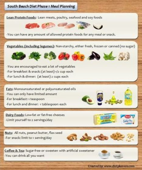 south beach diet phase 1 food