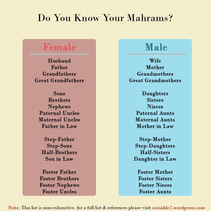 Mahram meaning