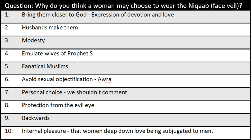 niqaab ersults