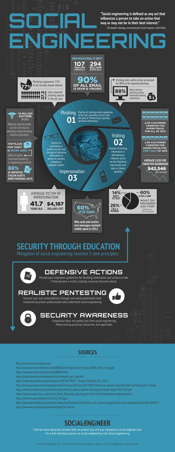 Social Engineering Infographic - Security