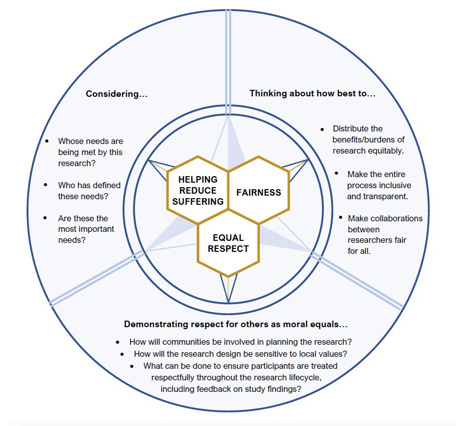 ethical compass diagram