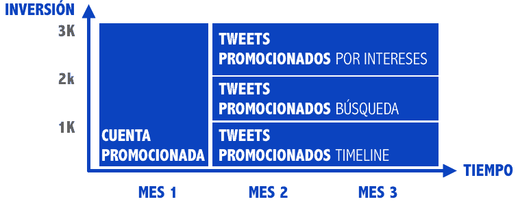 Gráfica Planificación Twitter Ads