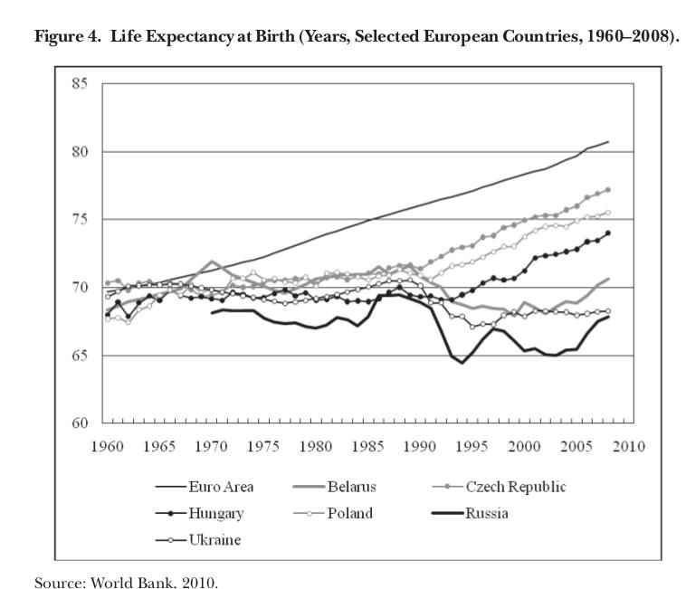 График 4. Ожидаемая продолжительность жизни при рождении (Лет, избранные европейские страны, 1960-2008) Источник: Всемирный банк, 2010xvi.