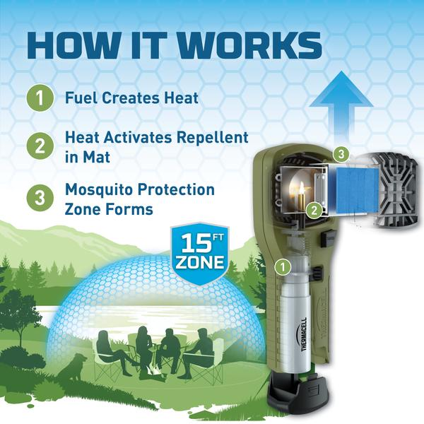Thermacell, best mosquito repellers, mosquito repellant for patios, best mosquito spray for camping, best mosquito repellent for camping, camping gadgets,