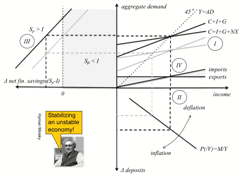 Modern monetary theory: a simple macroeconomic model
