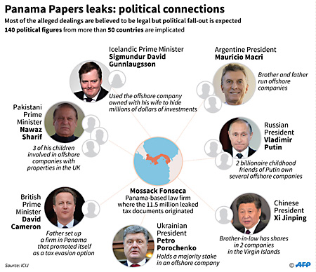 The Panama Papers : How the rich rob us