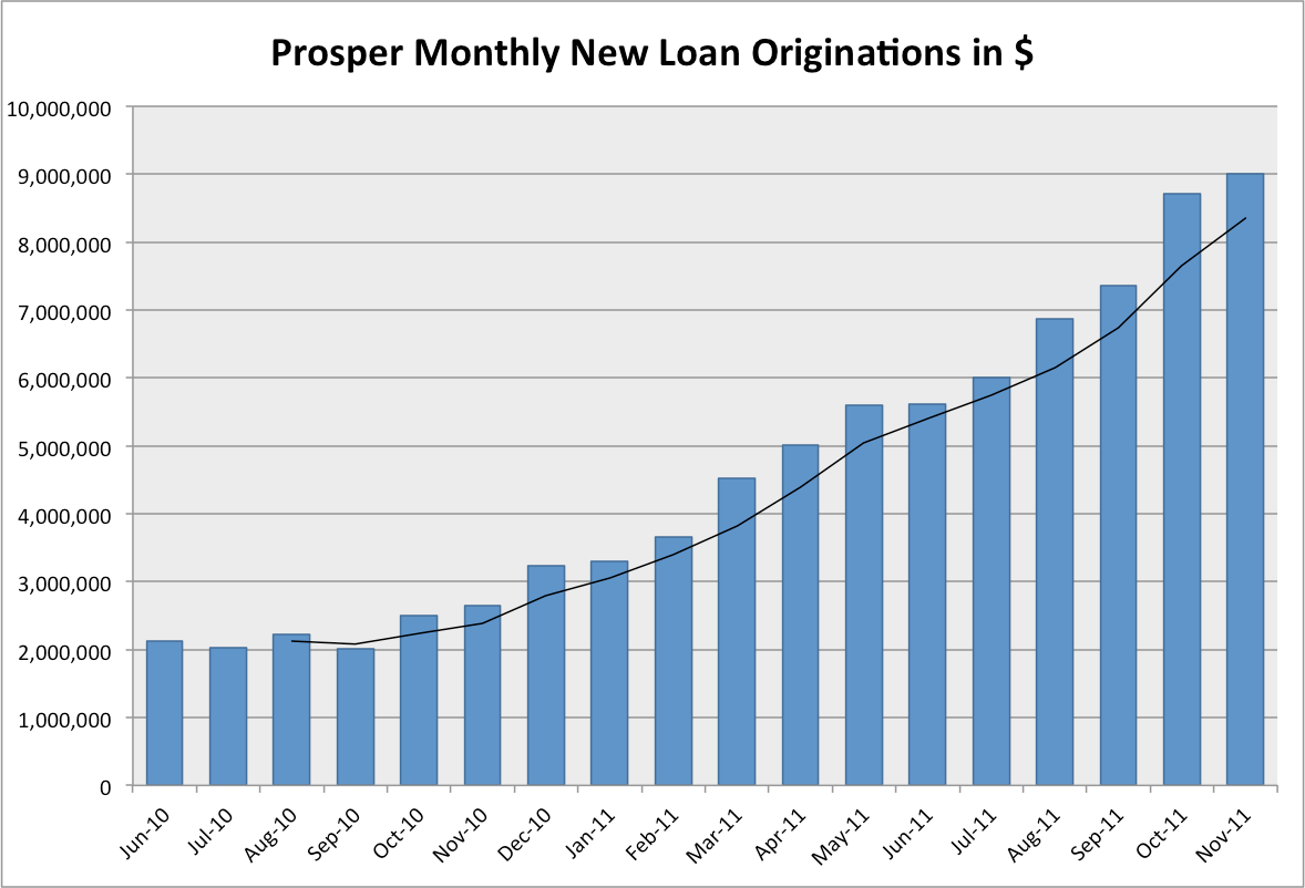 Prosper 18-month chart of p2p loan growth
