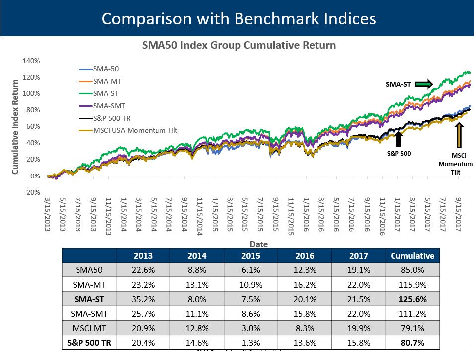 SMA Relative Performance bench