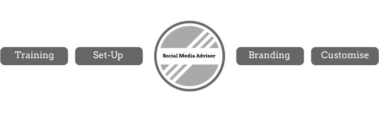 About Us - Social Media Adviser