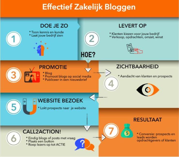 Infographic Effectief Zakelijk Bloggen