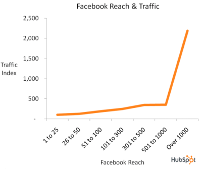 facebook reach and traffic