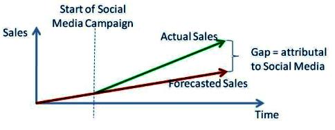 Analyse der Verkaufslücke