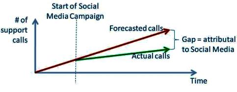 Unterstützung der Anruflückenanalyse