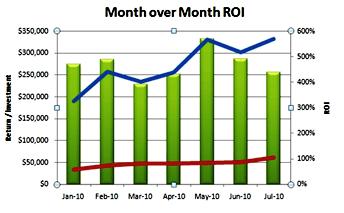 ROI-Trend von Monat zu Monat
