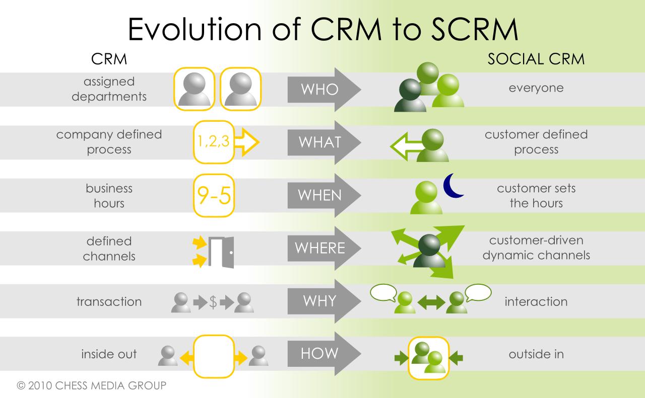 Socialmediaexaminer.com Evolution of CRM to SCRM