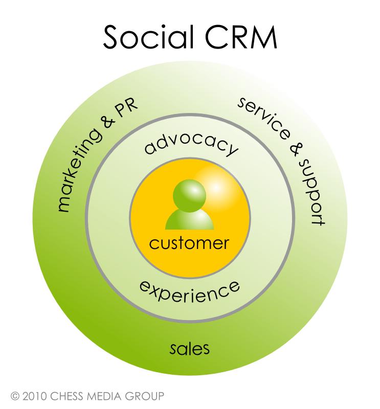 https://i0.wp.com/www.socialmediaexaminer.com/images/1110jm-chart-social-crm.png