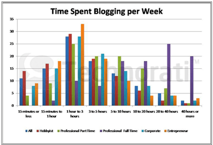 time spent blogging