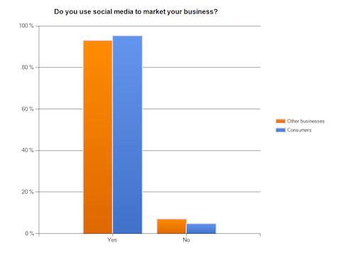 Nutzen Sie Social Media für das Marketing
