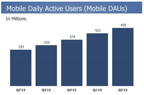 Facebook mobile Benutzer