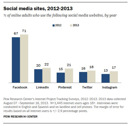 pew internet study results on adults social website use