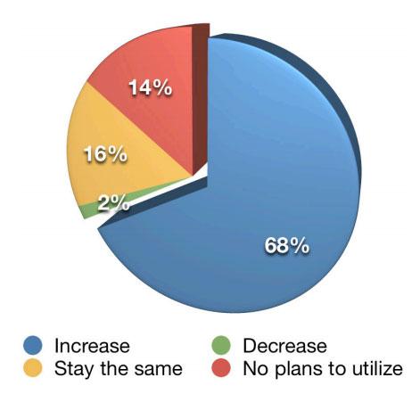 Blogging-Statistiken