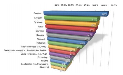 Google Plus-Statistiken