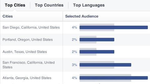 Top-Städte, in denen ein Facebook-Publikum lebte