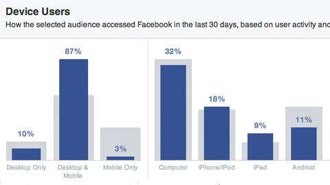 Facebook-Publikum nach Gerät sortiert