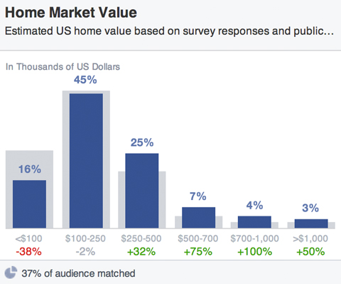 Facebook-Publikum Haus Marktwerte