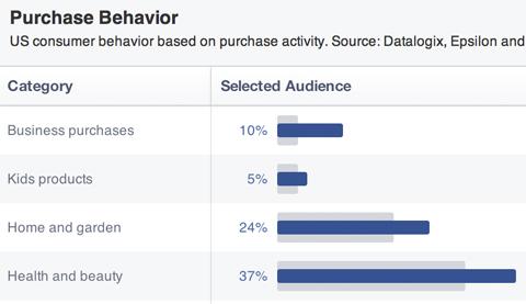 Kaufhistorien des Facebook-Publikums