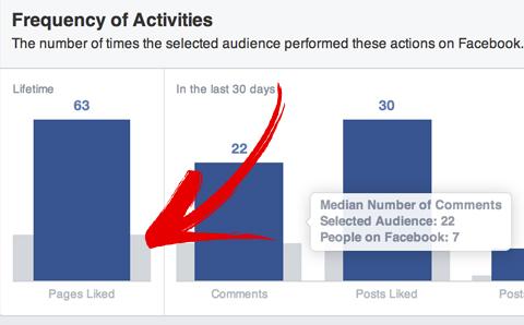 Facebook-Publikumsvergleich