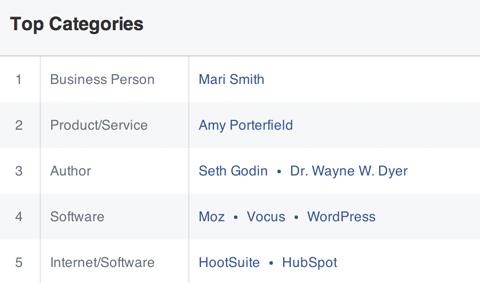 Top-Kategorien, die von einem Facebook-Publikum gemocht werden