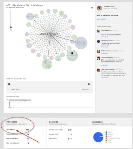 4 Tools that Measure Google+ Page Performance : Social
