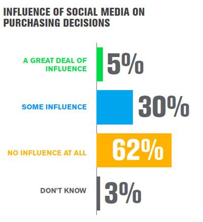 Gallup-Daten zu Kaufentscheidungen