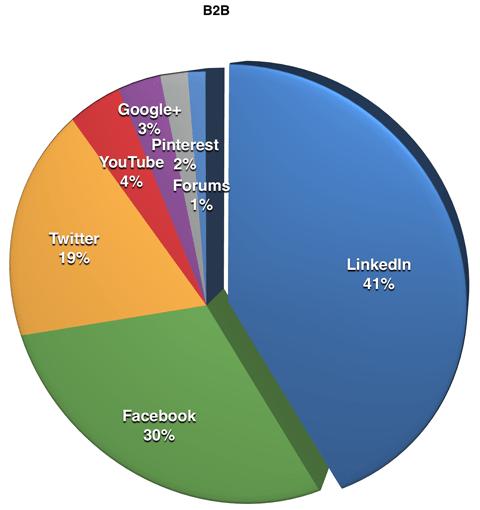 platforms used by b2b respondents