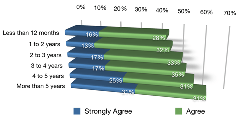 respondents report reduced marketing expenses