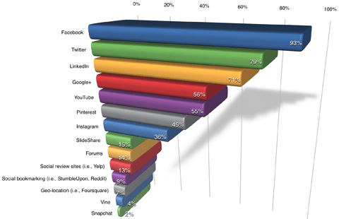platforms used by respondents
