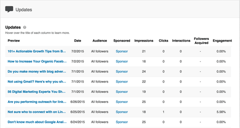 linkedin sponsored updates from analytics