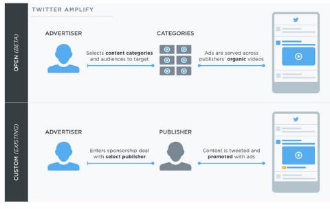 Twitter verstärkt die Monetarisierung von Videos