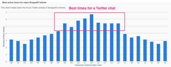 best time for twitter chat
