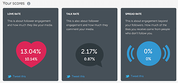 iconosquare metrics for instagram spread rates and talk rates